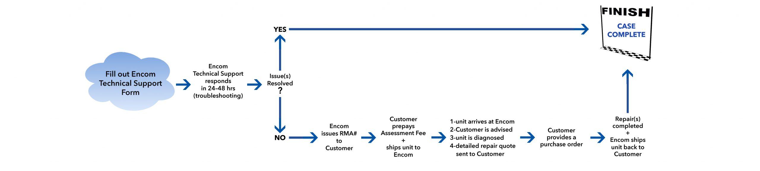 rma-process-flowcustomer-version